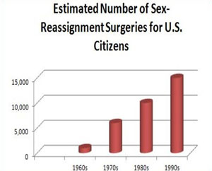gender reassignment surgery cost